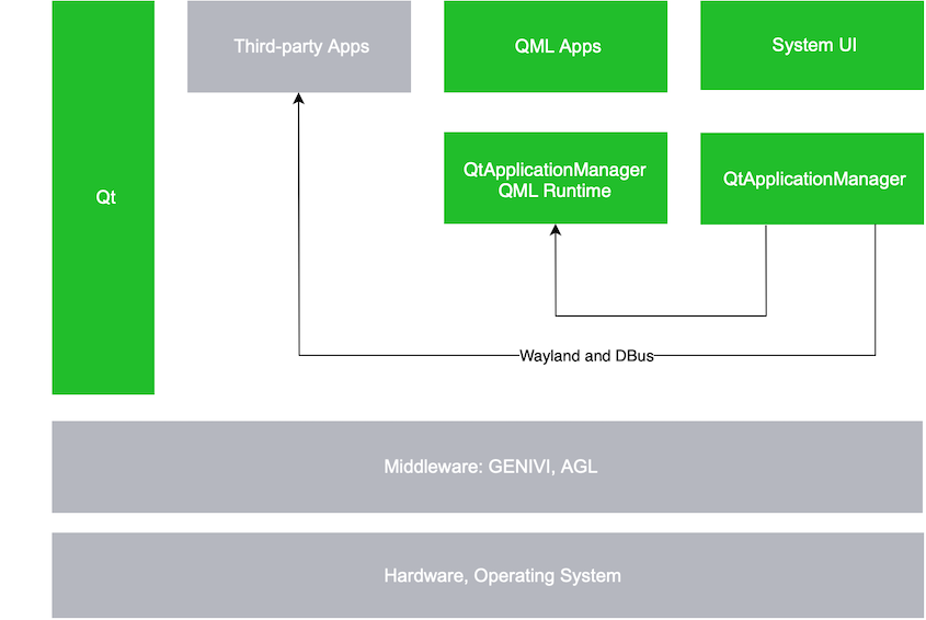The Qt Application Manager | Qt Application Manager 5 13 0