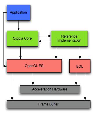 Qt 4 3: Qtopia Core and OpenGL