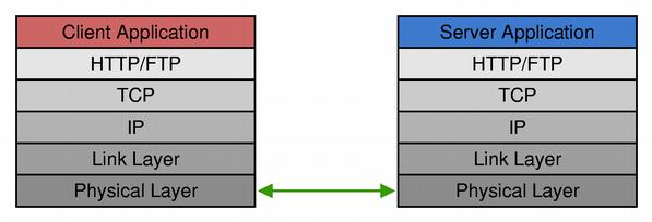 Qt 4 6: Network Programming