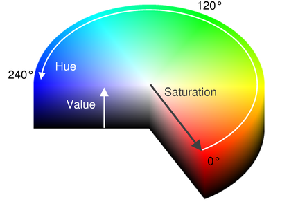 Can we create any color using a combination of hue, saturation, and value in a HSV model 3