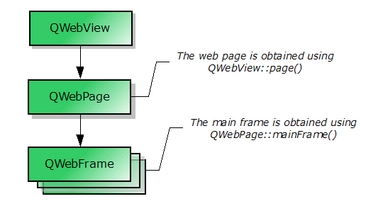 Qt 4 7 0: QWebView Class Reference