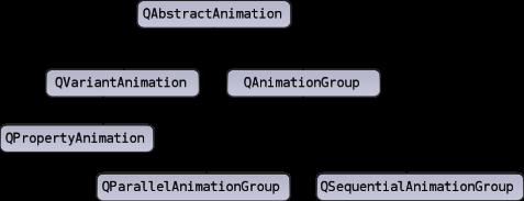 Simple tree model example | qt widgets 5. 12.