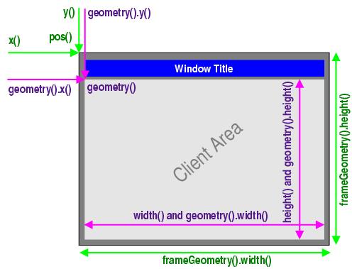 Window and Dialog Widgets | Qt 4.8