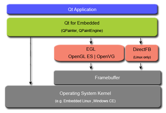 Qt for Embedded Linux Hardware Accelerated Graphics | Qt 4 8