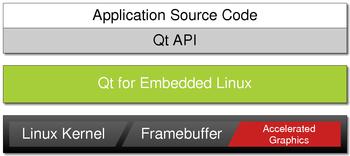 Write To Framebuffer Linux