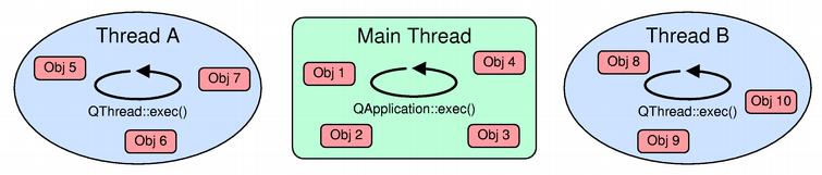 Threads Events QObjects - Qt Wiki