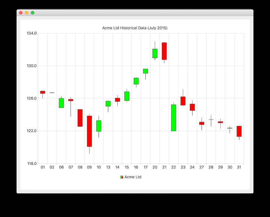 candlestick chart example qt charts 5 10