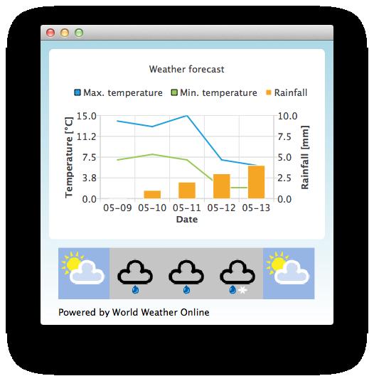 Qml Weather | Qt Charts 5 10