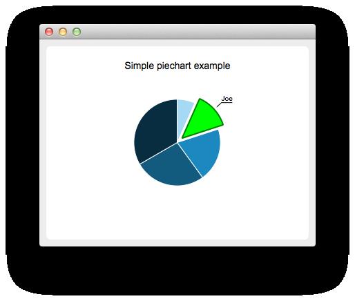 Piechart Example Qt Charts 511