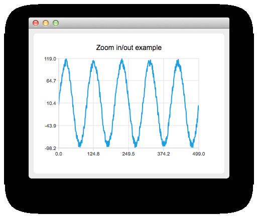 Zoom Line Example | Qt Charts 5 11