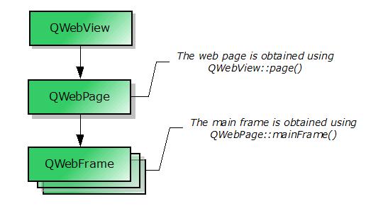 QWebView Class | Qt 5 5