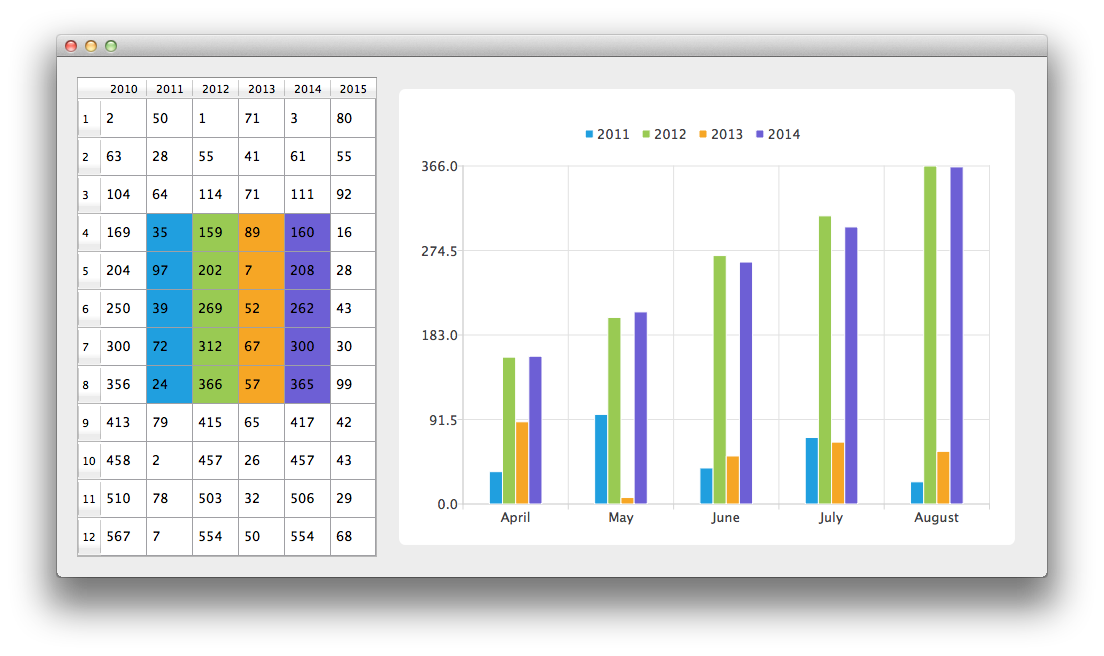 BarModelMapper Example | Qt Charts 5.8