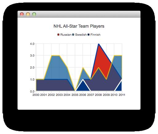 Qml Charts Example Qt Charts 5 9