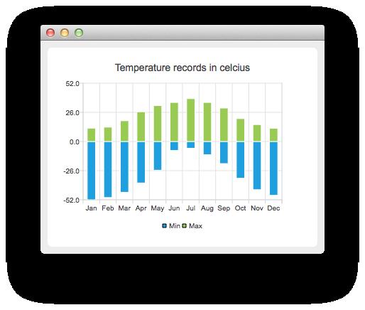 Temperature Records Example Qt Charts 59
