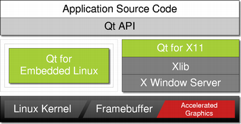 Qt for Embedded Linux
