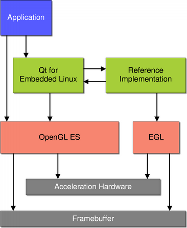 Qt for embedded linux and opengl the example implements a screen driver plugin that demonstrates all three uses of opengl in qt for embedded linux 2d graphics acceleration ccuart Image collections