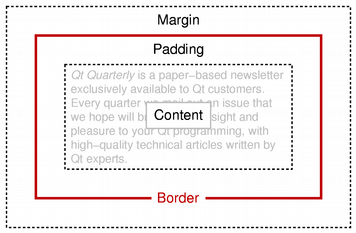 ... the frame are kept separate from the border by the frame's padding() . This scheme is similar to the box model used by Cascading Style Sheets for HTML ...
