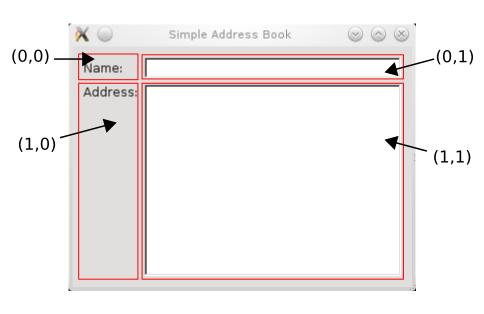 http://qt-project.org/doc/qt-5.1/qtwidgets/images/addressbook-tutorial-part1-labeled-layout.png