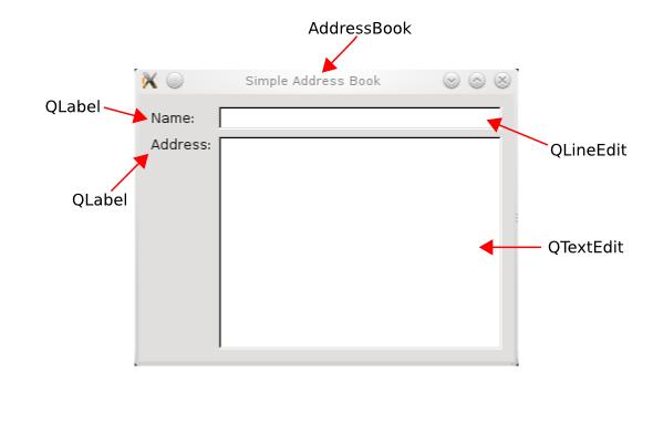 http://qt-project.org/doc/qt-5.1/qtwidgets/images/addressbook-tutorial-part1-labeled-screenshot.png