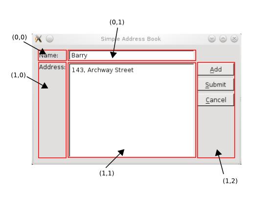 http://qt-project.org/doc/qt-5.1/qtwidgets/images/addressbook-tutorial-part2-labeled-layout.png