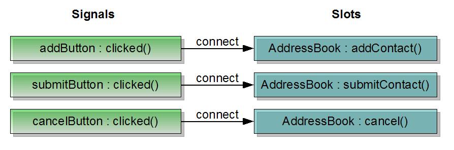 http://qt-project.org/doc/qt-5.1/qtwidgets/images/addressbook-tutorial-part2-signals-and-slots.png