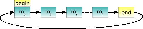 http://qt-project.org/doc/qt-5.1/qtwidgets/images/addressbook-tutorial-part3-linkedlist.png