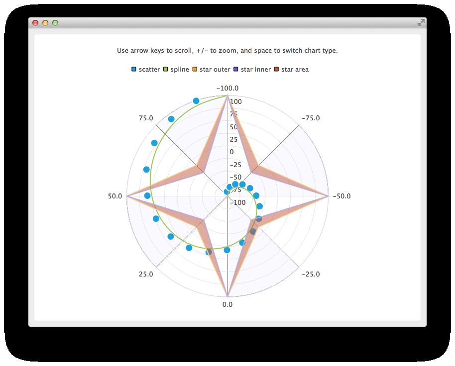 Polar Chart Example | Qt Charts 5 13 1