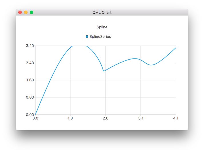 Dda Line Drawing Algorithm In Qt Creator : Splineseries qml type qt charts