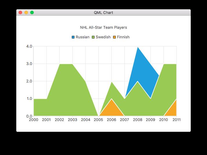 Qml Charts Example | Qt Charts 5 13 0
