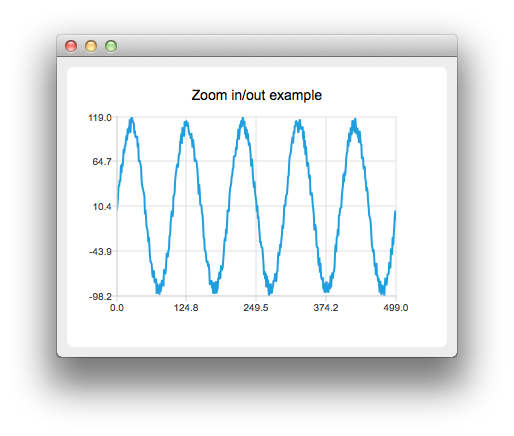 Zoom Line Example | Qt Charts 5 13 0