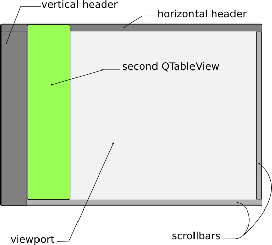 Frozen Column Example | Qt Widgets 5 13 0