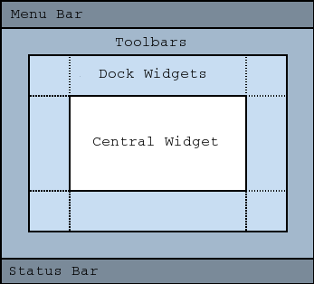 QMainWindow layout