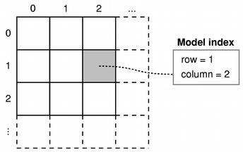 QAbstractItemModel Class | Qt Core 5 12
