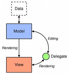 Model/View Programming | Qt Widgets 5 13 0