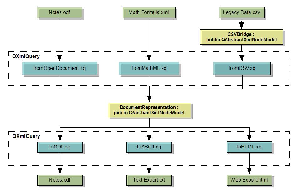 XQuery | Qt XML Patterns 5 13 1