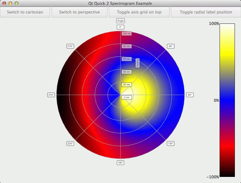 Qt Quick 2 Spectrogram Example | Qt Data Visualization 5 13 0