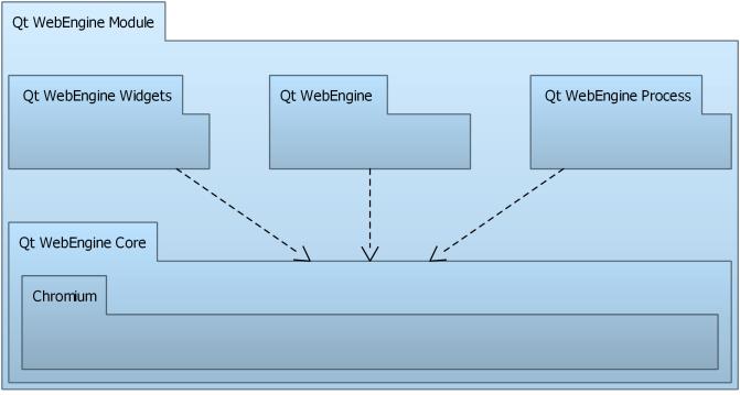 Qt WebEngine Overview | Qt WebEngine 5 13 1