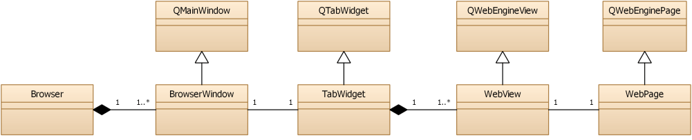 WebEngine Widgets Simple Browser Example | Qt WebEngine 5 13 0
