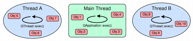 Threads and QObjects | Qt 5 13