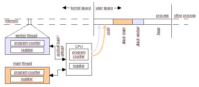 Threading Basics | Qt 5.15Qt Documentation